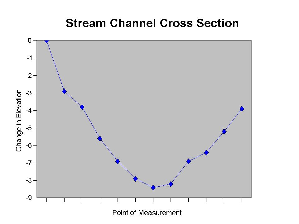 Stream Channel Cross Section